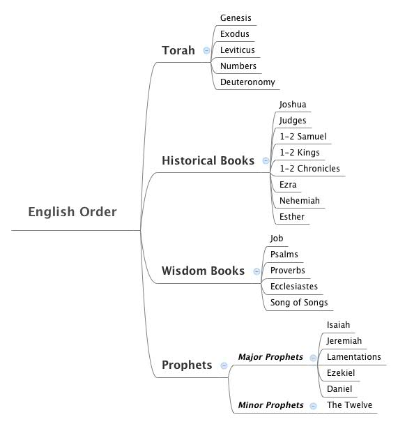 English Canonical Order