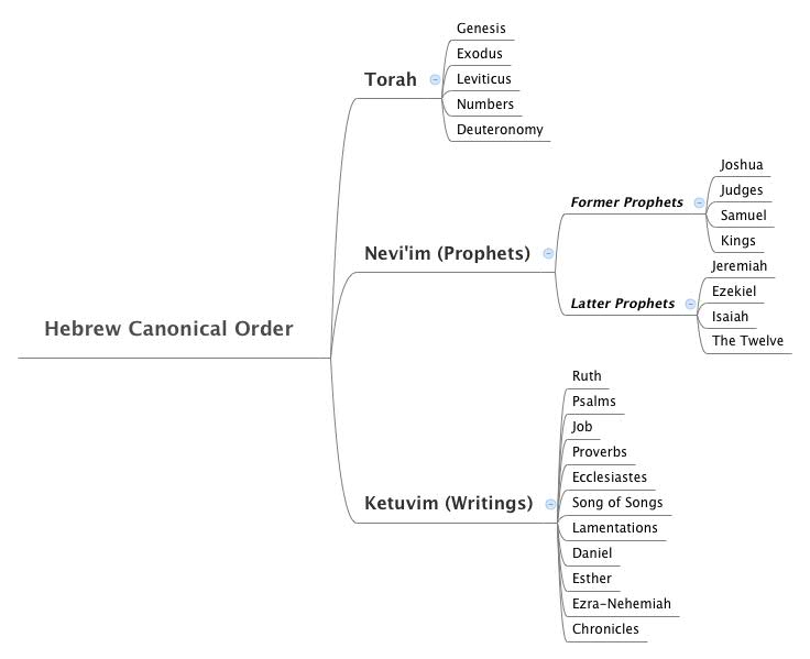Hebrew Canonical Order