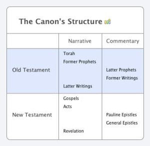 The Canon's Structure